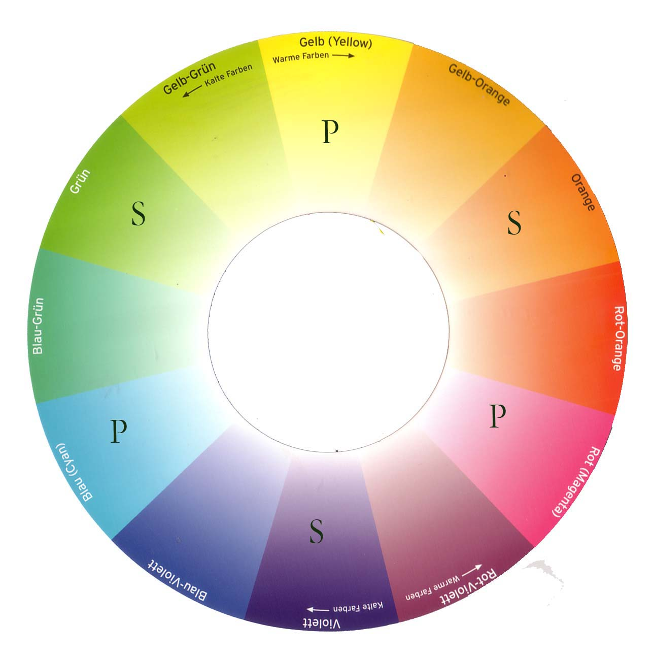 How To Use A Color Wheel For Your Paintings